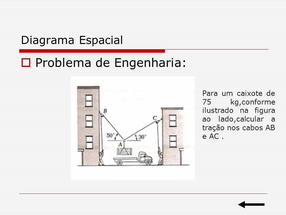 Problema de Engenharia:
