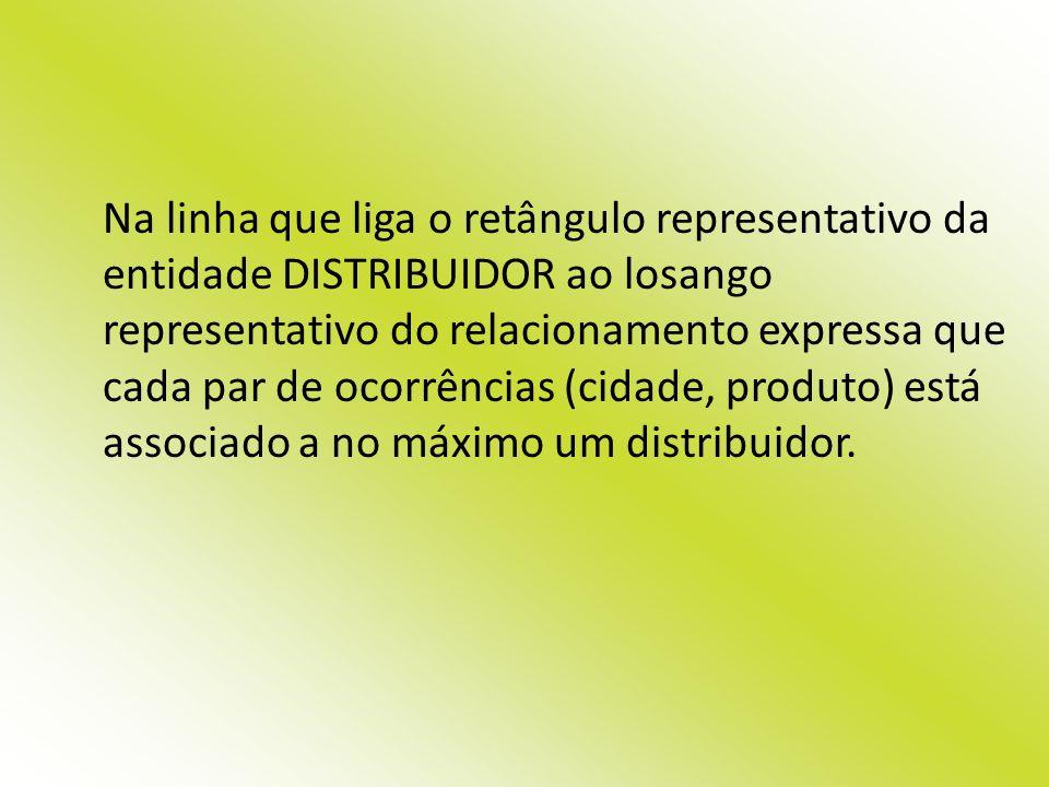 Na linha que liga o retângulo representativo da entidade DISTRIBUIDOR ao losango representativo do relacionamento expressa que cada par de ocorrências (cidade, produto) está associado a no máximo um distribuidor.