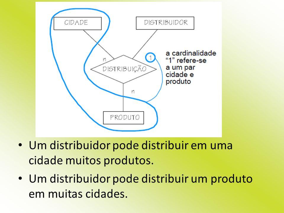 Um distribuidor pode distribuir em uma cidade muitos produtos.