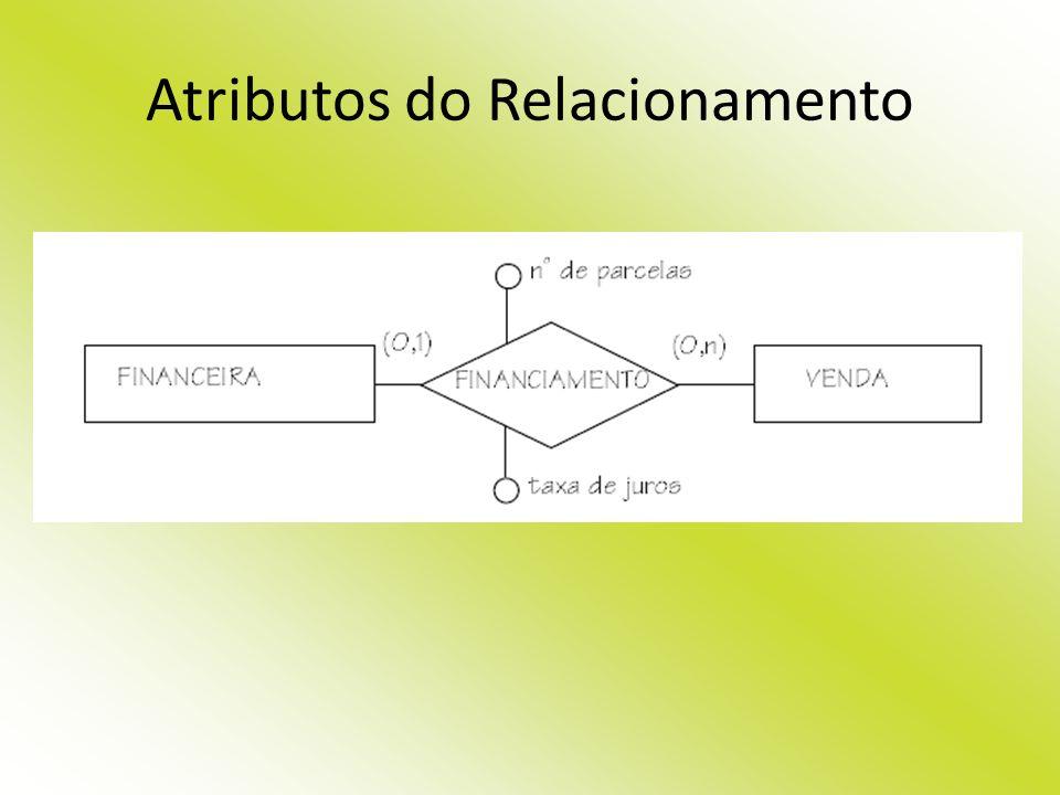 Atributos do Relacionamento