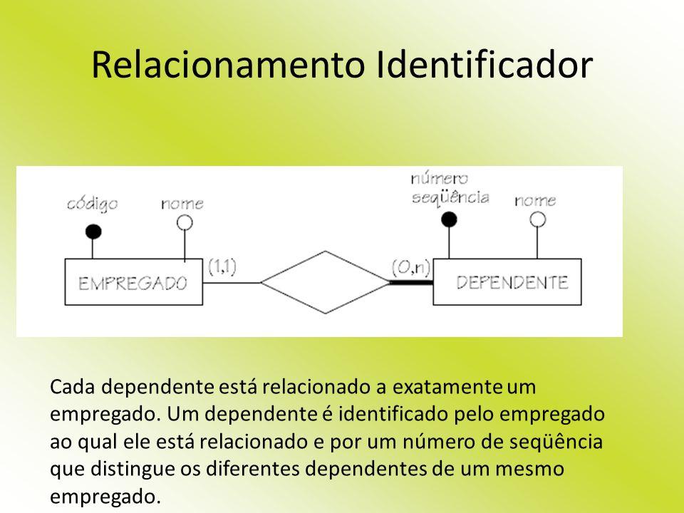 Relacionamento Identificador