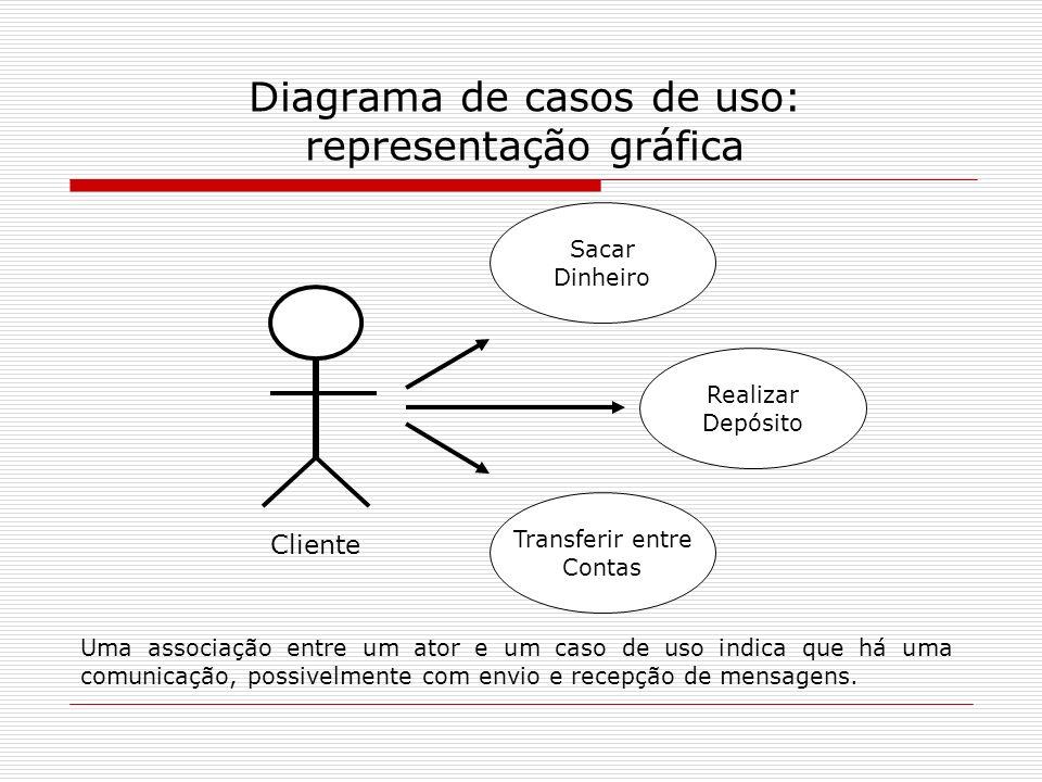 Diagrama de casos de uso: representação gráfica