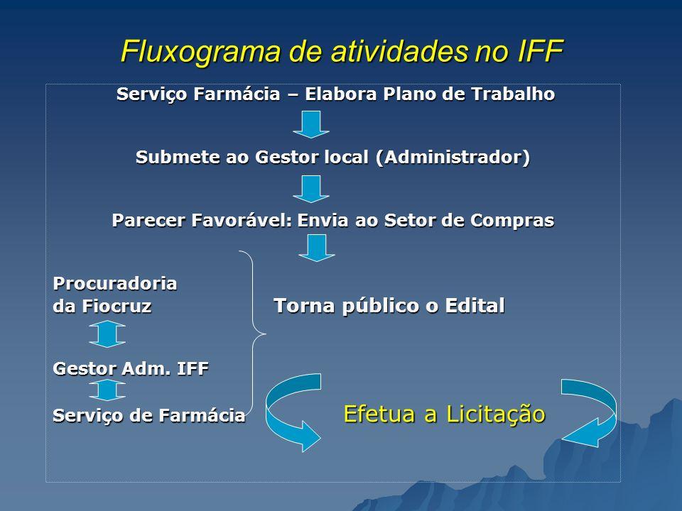Fluxograma de atividades no IFF