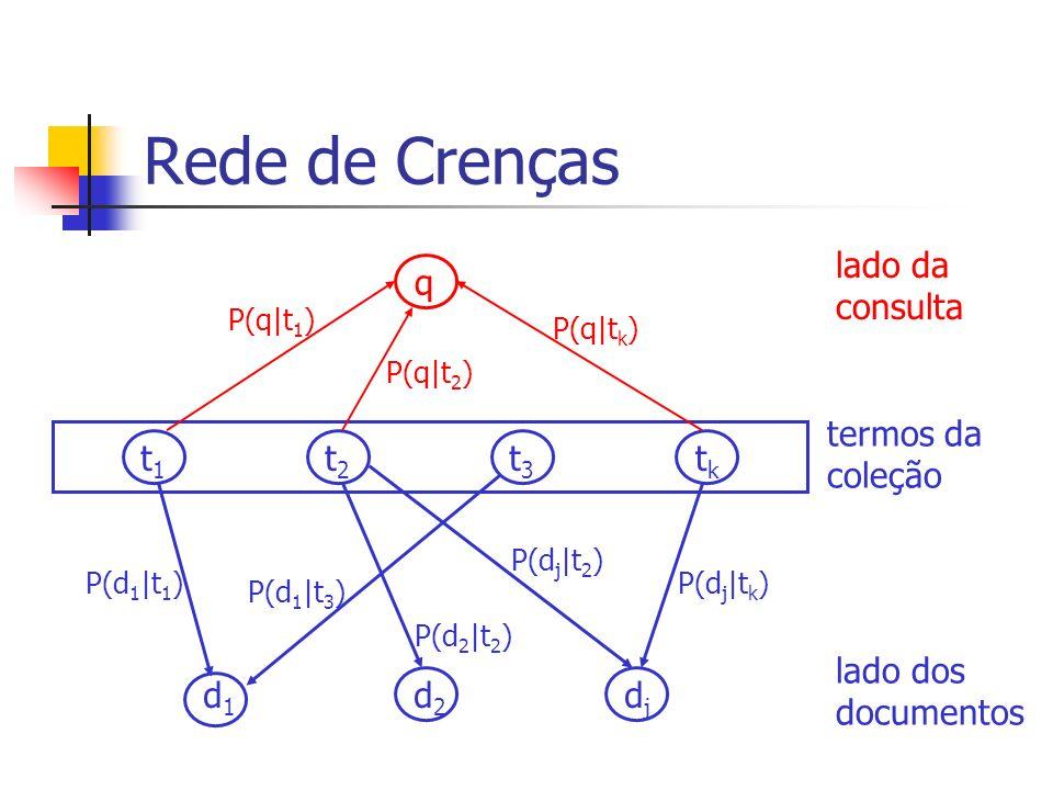Rede de Crenças lado da consulta q termos da coleção t1 t2 t3 tk
