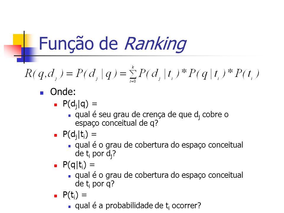 Função de Ranking Onde: P(dj|q) = P(dj|ti) = P(q|ti) = P(ti) =