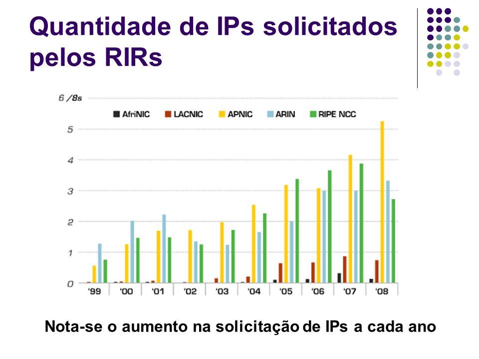 Quantidade de IPs solicitados pelos RIRs
