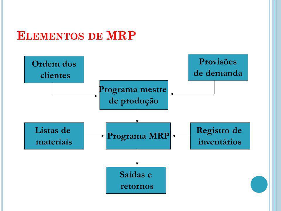 Elementos de MRP Provisões de demanda Ordem dos clientes