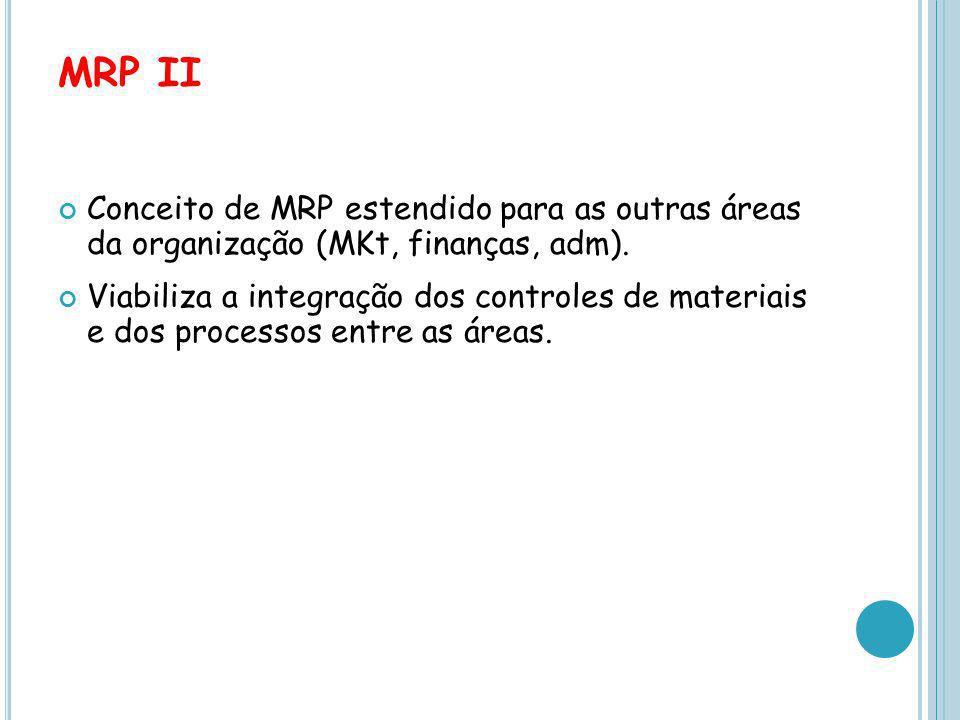 MRP II Conceito de MRP estendido para as outras áreas da organização (MKt, finanças, adm).