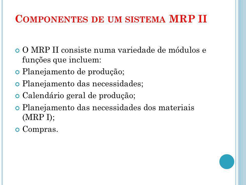 Componentes de um sistema MRP II