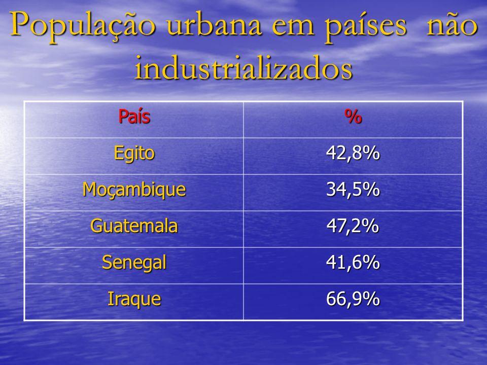 População urbana em países não industrializados