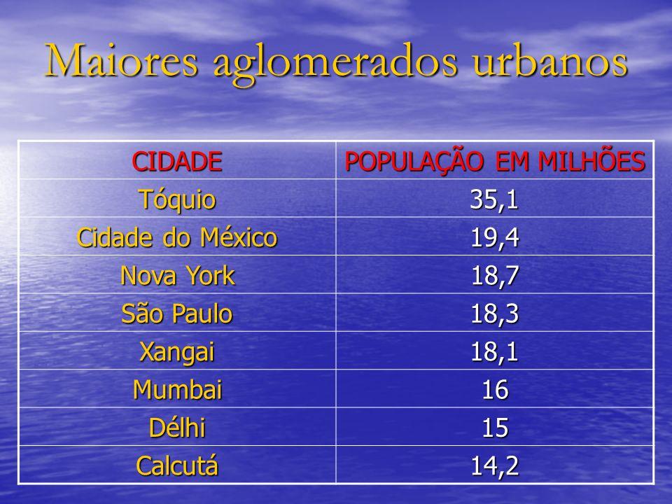 Maiores aglomerados urbanos