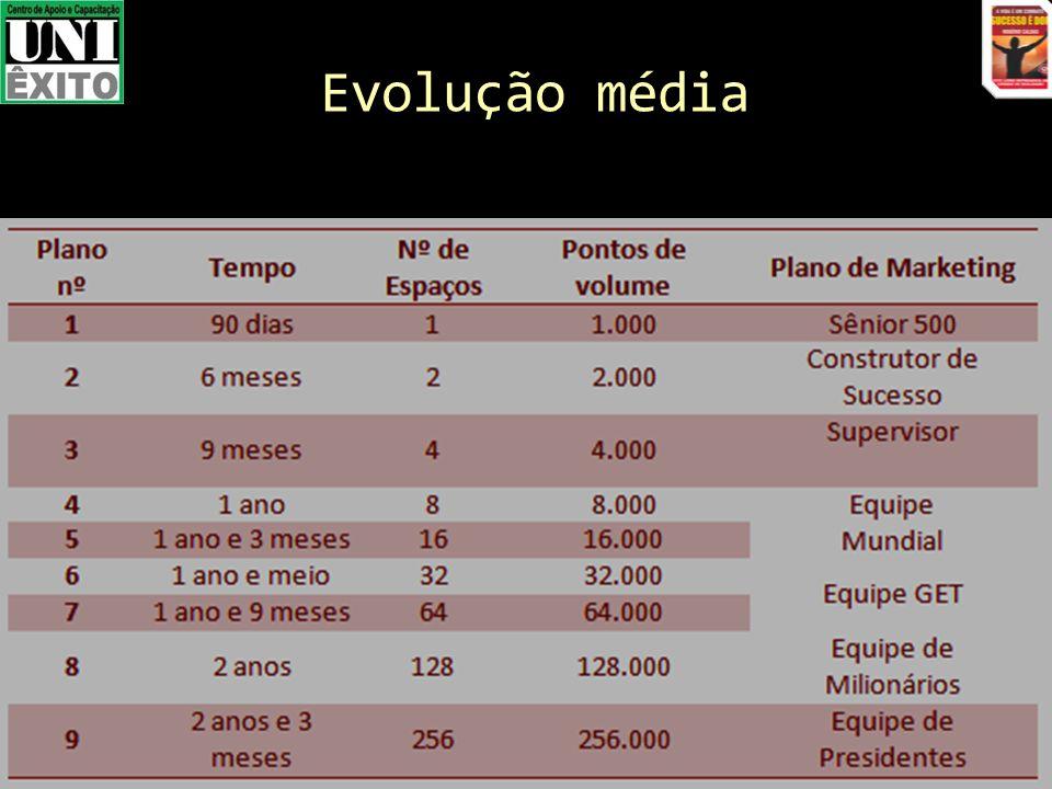 Evolução média