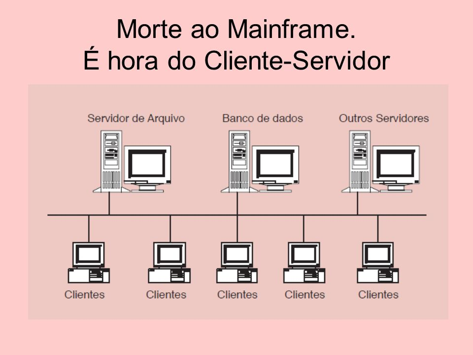 Morte ao Mainframe. É hora do Cliente-Servidor