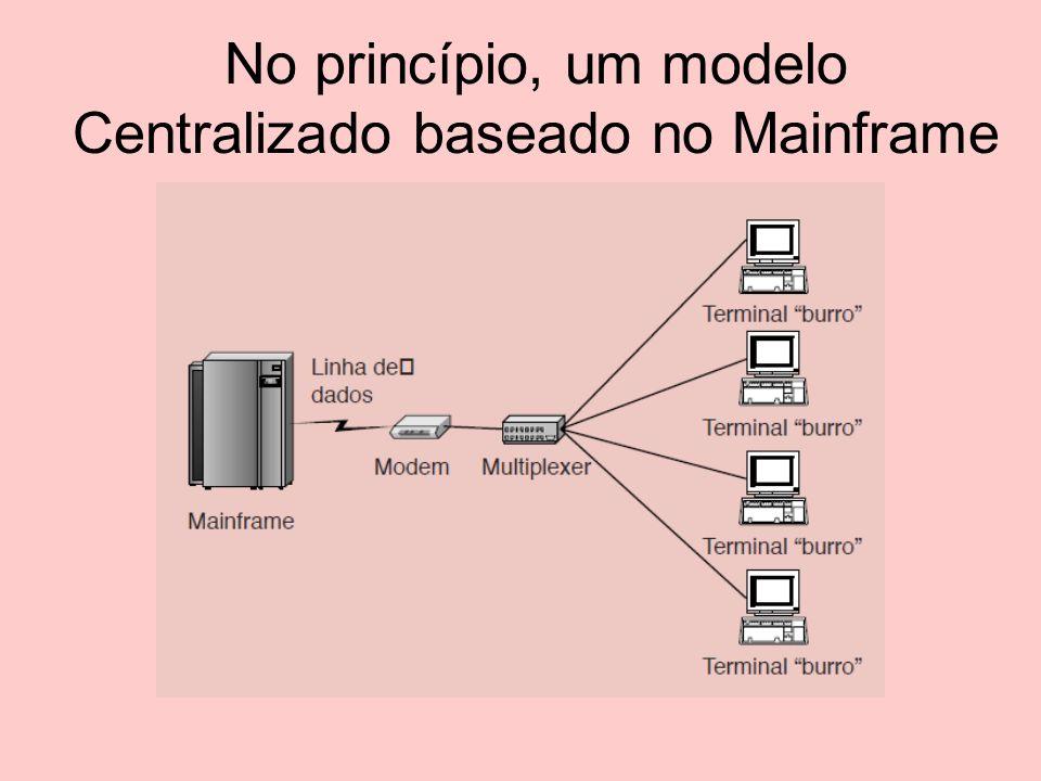No princípio, um modelo Centralizado baseado no Mainframe