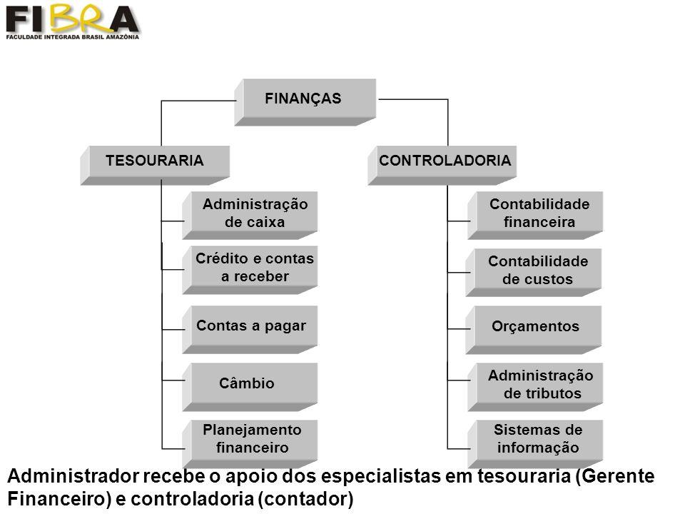 FINANÇAS TESOURARIA. CONTROLADORIA. Administração de caixa. Contabilidade financeira. Contabilidade de custos.