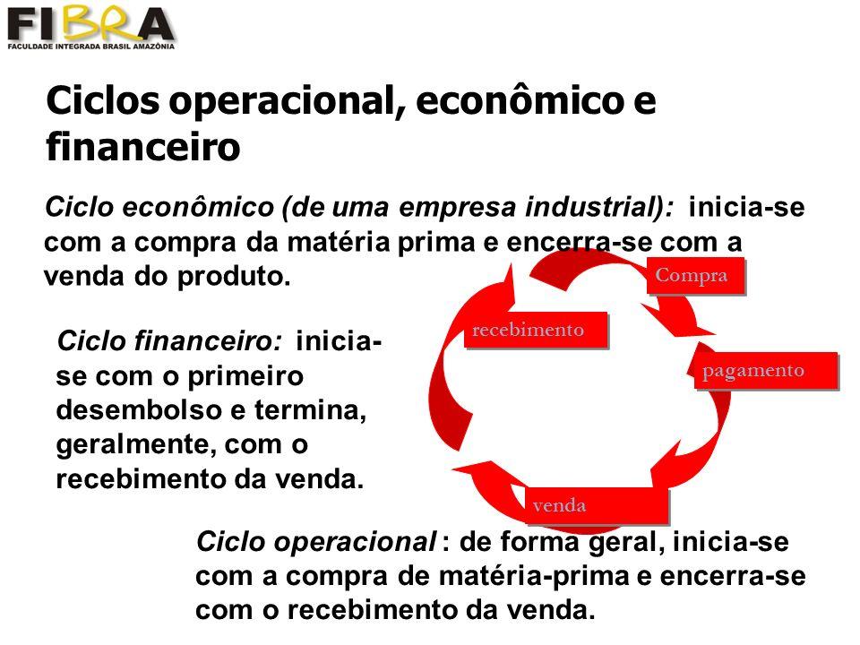 Ciclos operacional, econômico e financeiro