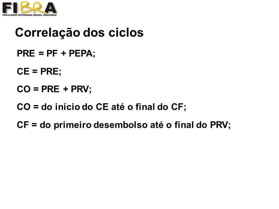 Correlação dos ciclos PRE = PF + PEPA; CE = PRE; CO = PRE + PRV;