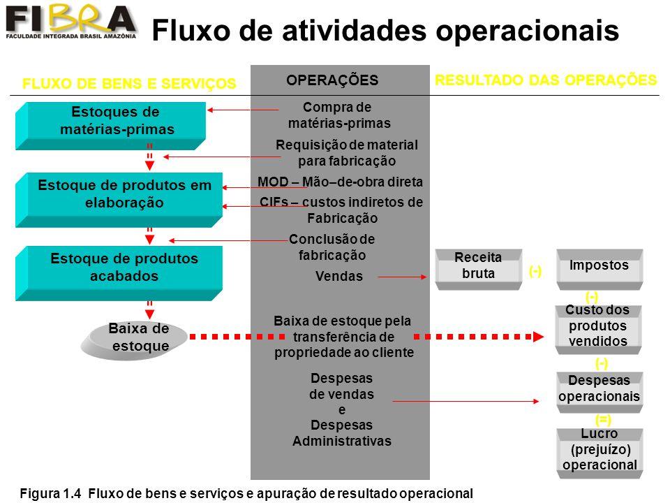 Fluxo de atividades operacionais