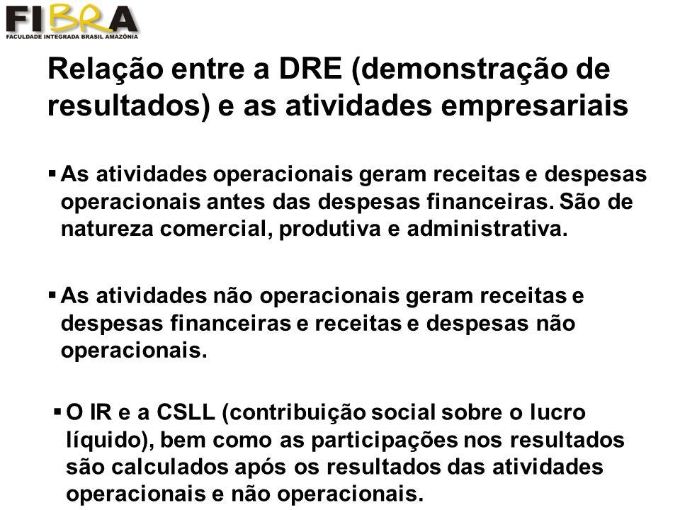Relação entre a DRE (demonstração de resultados) e as atividades empresariais