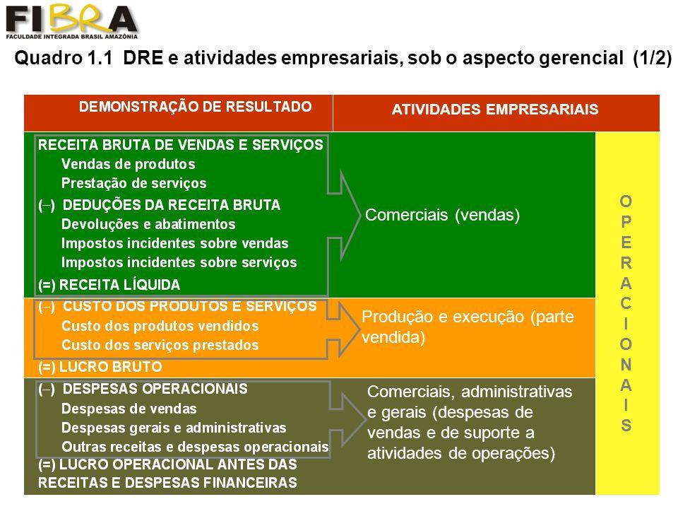 Quadro 1.1 DRE e atividades empresariais, sob o aspecto gerencial (1/2)