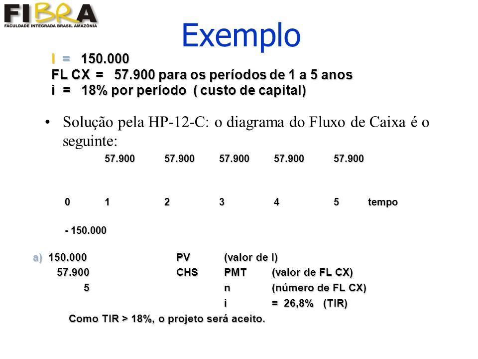 Exemplo I = 150.000. FL CX = 57.900 para os períodos de 1 a 5 anos. i = 18% por período ( custo de capital)