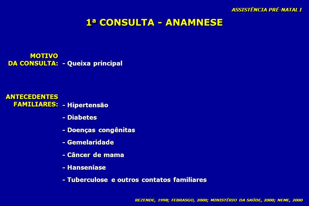 1a CONSULTA - ANAMNESE MOTIVO DA CONSULTA: - Queixa principal