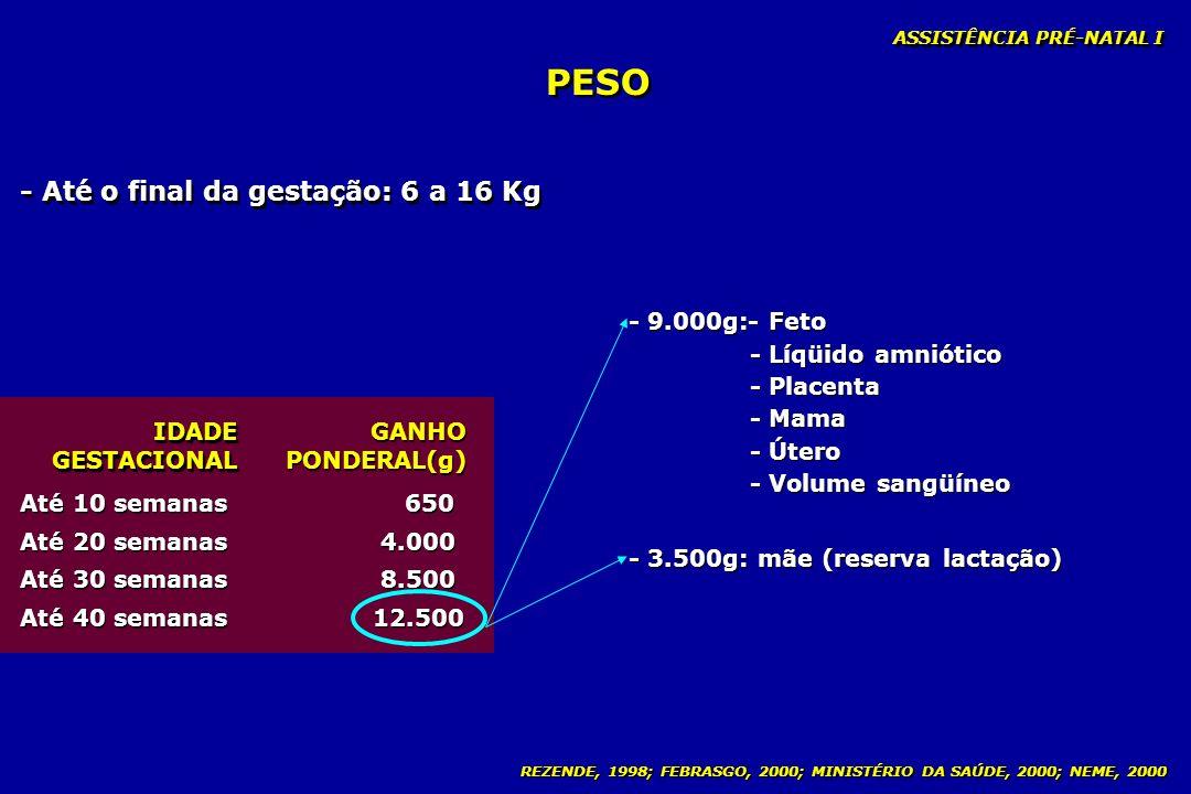 PESO - Até o final da gestação: 6 a 16 Kg - 9.000g:- Feto