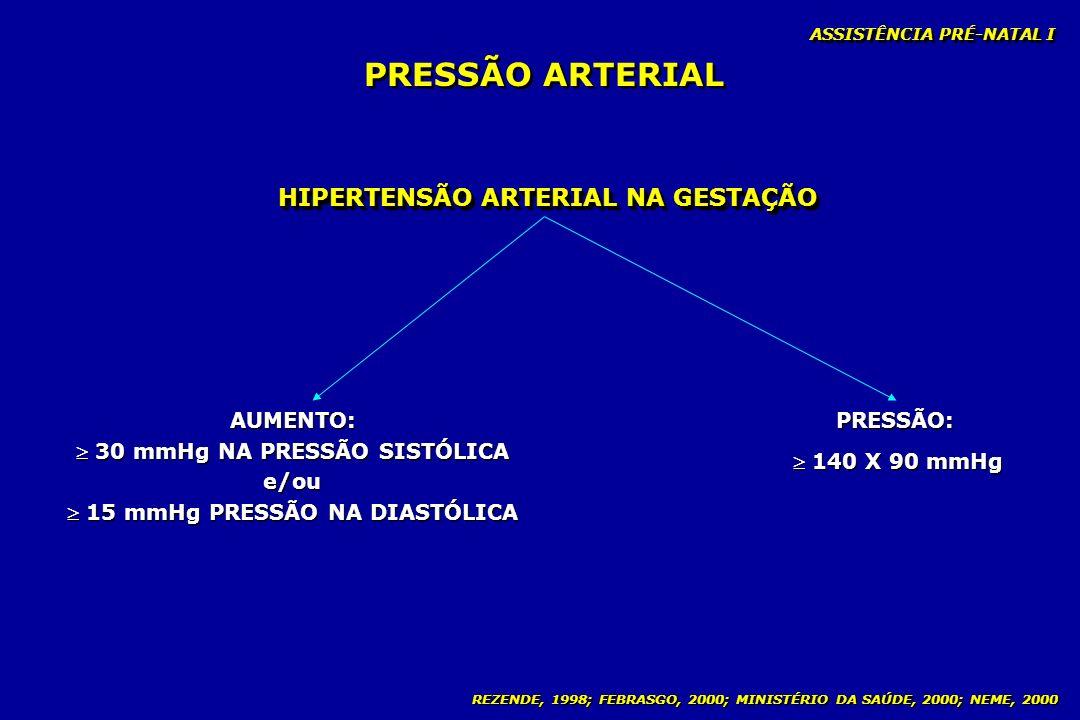 PRESSÃO ARTERIAL HIPERTENSÃO ARTERIAL NA GESTAÇÃO PRESSÃO: AUMENTO:
