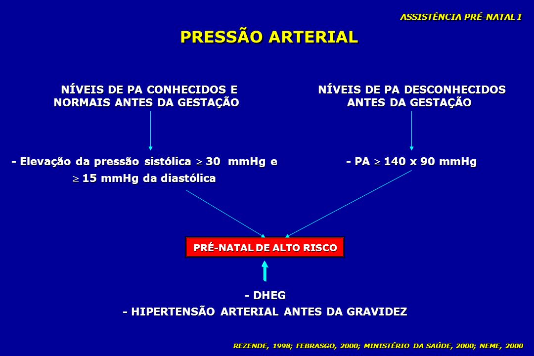 PRESSÃO ARTERIAL NÍVEIS DE PA CONHECIDOS E NORMAIS ANTES DA GESTAÇÃO