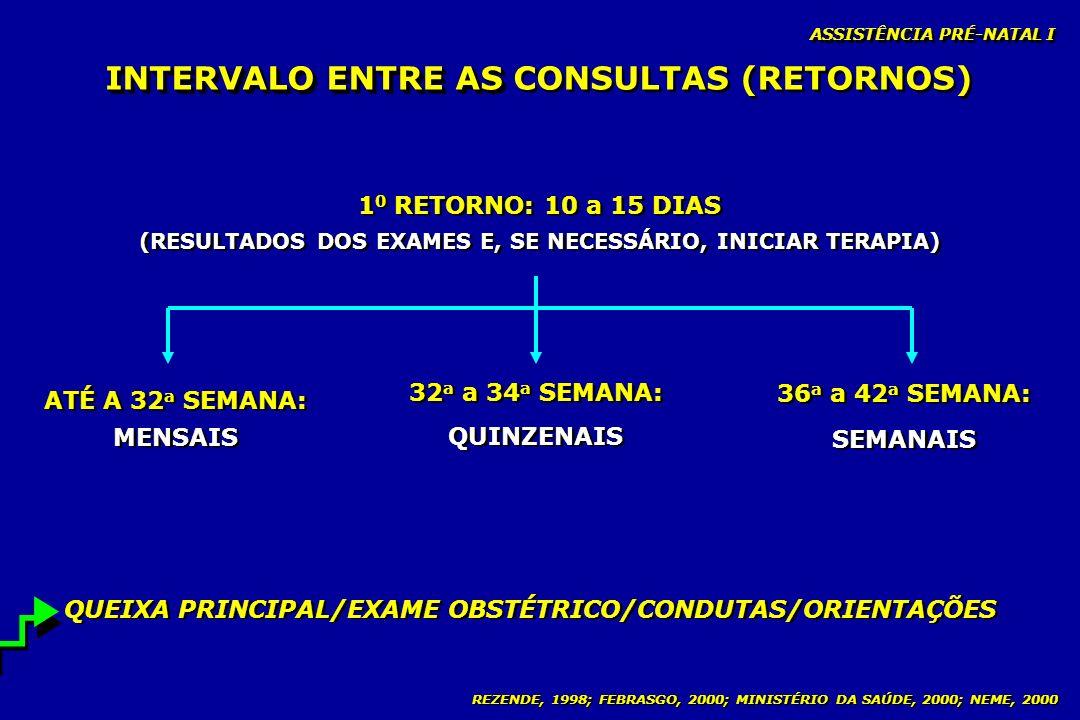 INTERVALO ENTRE AS CONSULTAS (RETORNOS)