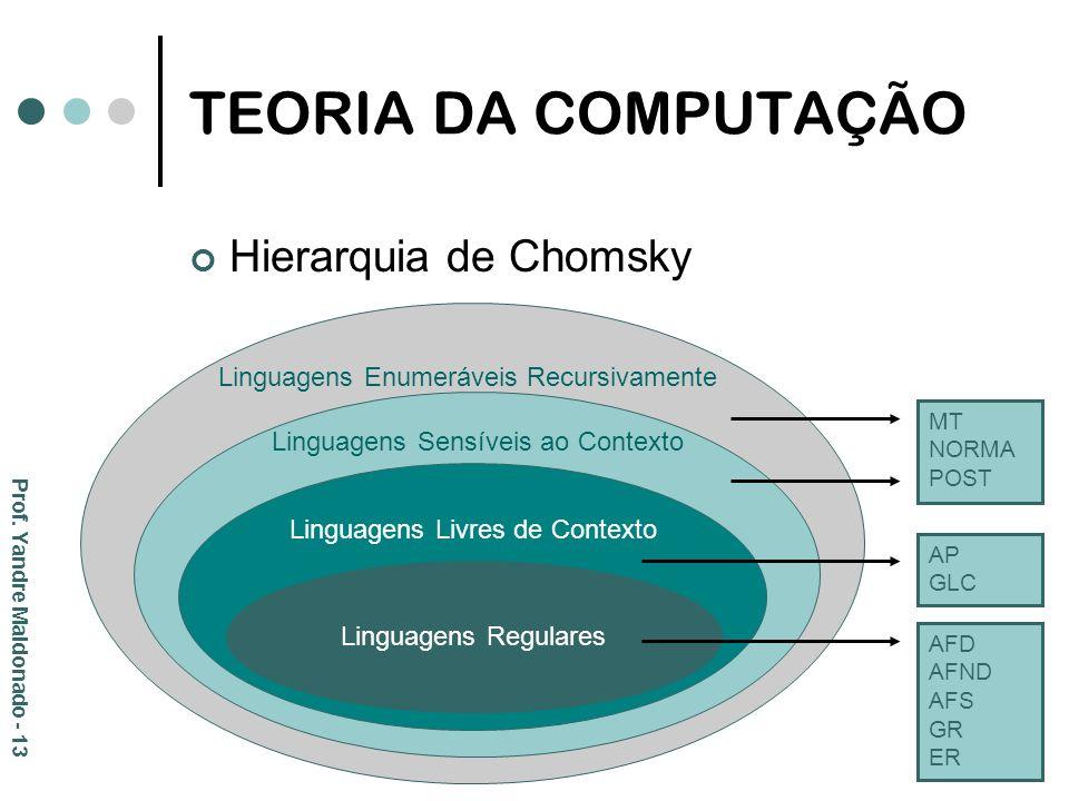 TEORIA DA COMPUTAÇÃO Hierarquia de Chomsky