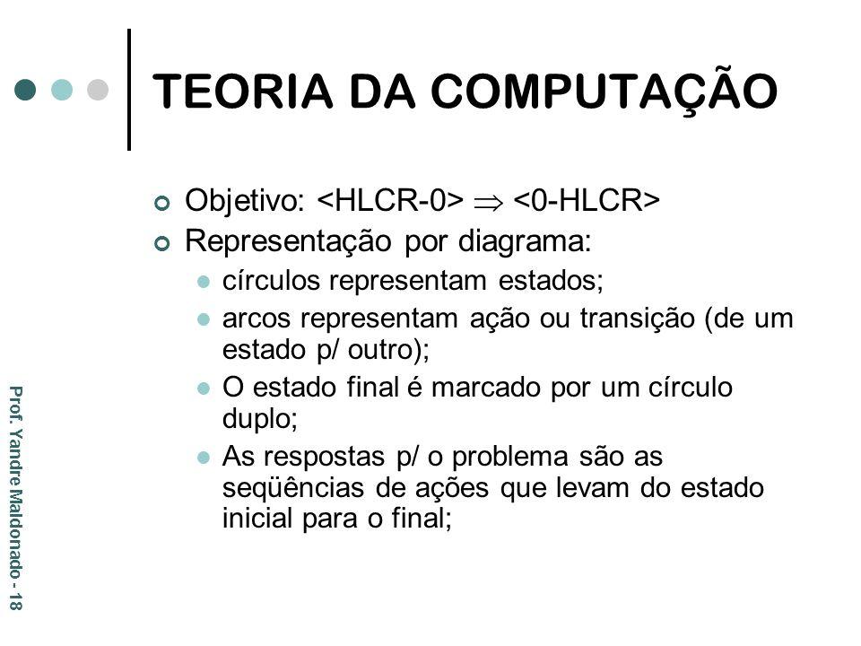 TEORIA DA COMPUTAÇÃO Objetivo: <HLCR-0>  <0-HLCR>