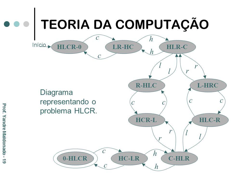 TEORIA DA COMPUTAÇÃO h c r l Diagrama representando o problema HLCR.