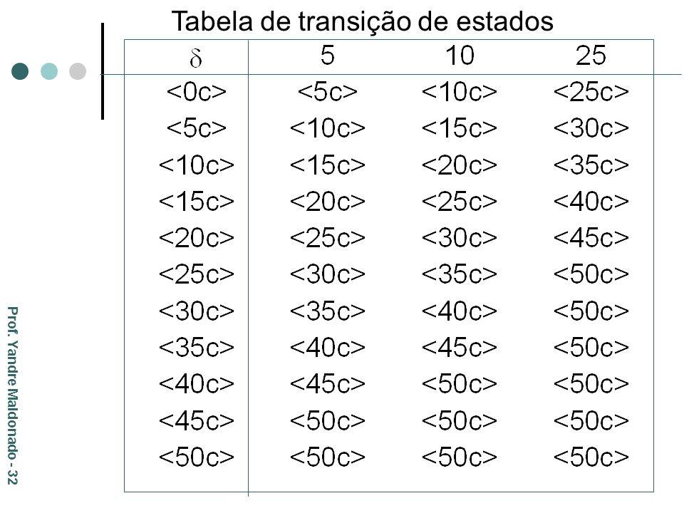 Tabela de transição de estados