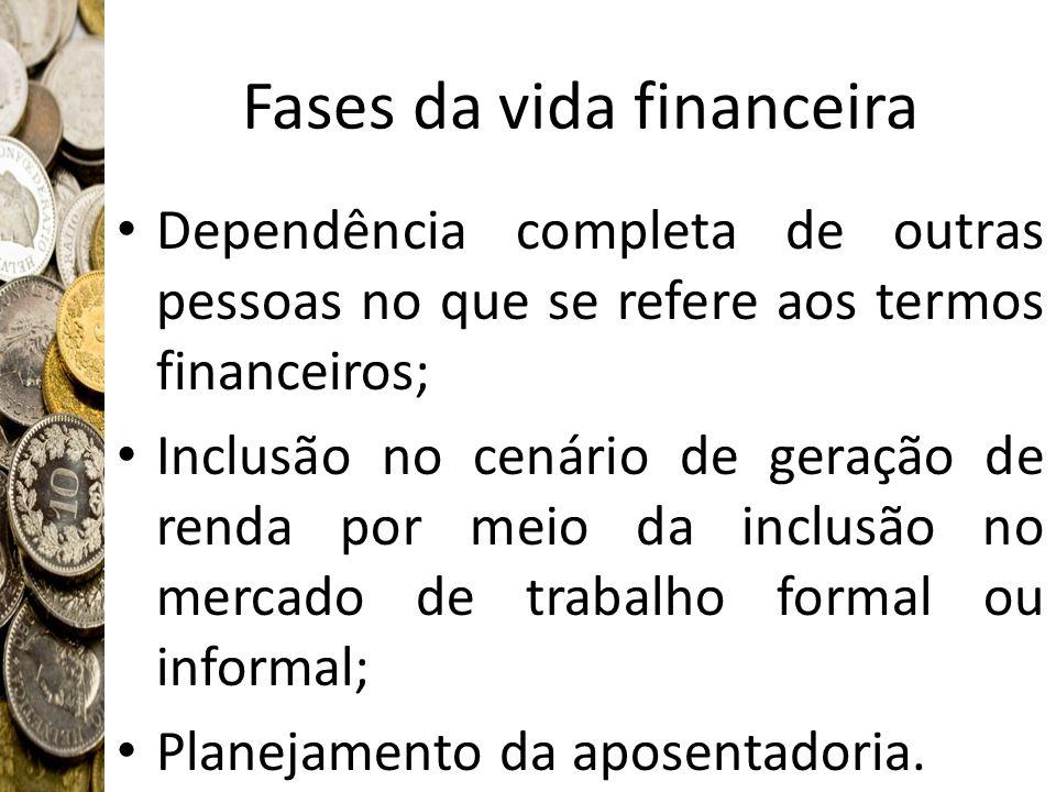 Fases da vida financeira