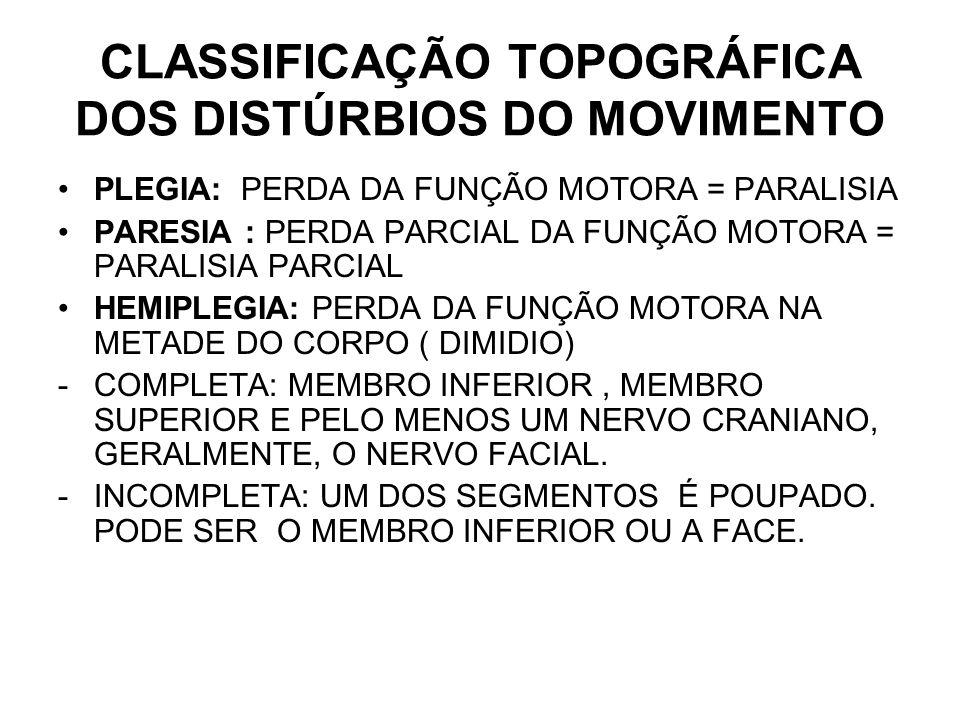CLASSIFICAÇÃO TOPOGRÁFICA DOS DISTÚRBIOS DO MOVIMENTO