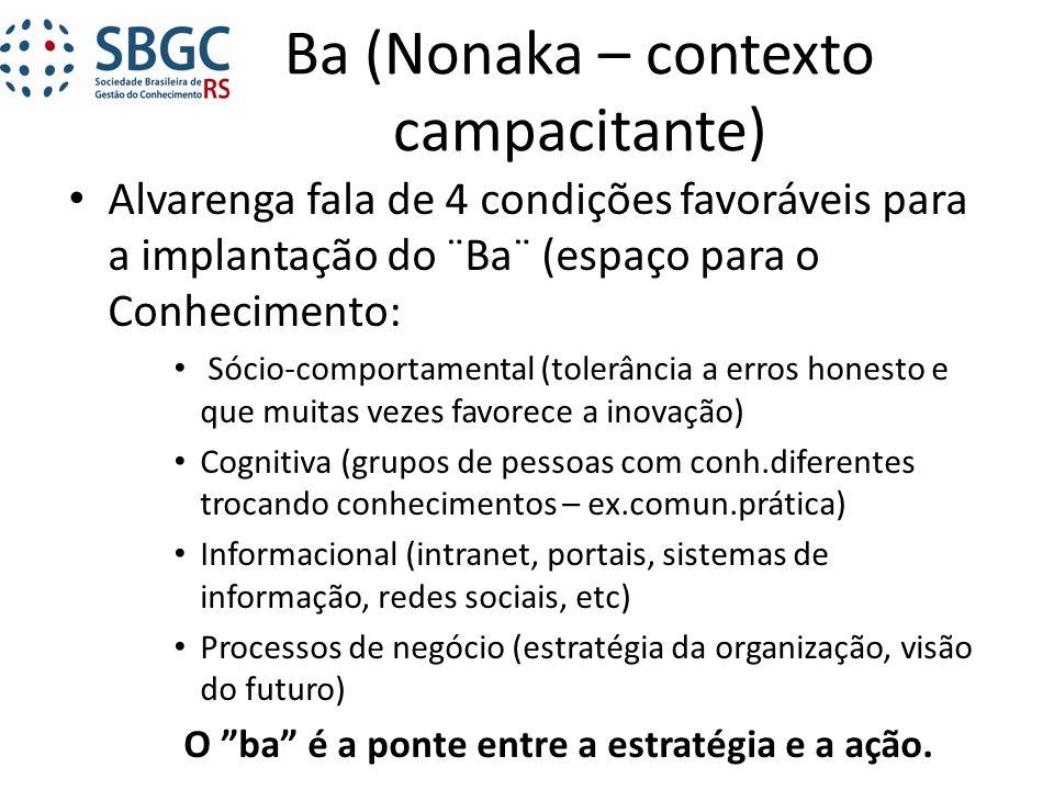 Ba (Nonaka – contexto campacitante)