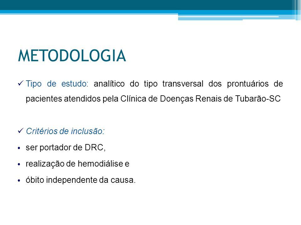 METODOLOGIA Tipo de estudo: analítico do tipo transversal dos prontuários de pacientes atendidos pela Clínica de Doenças Renais de Tubarão-SC.