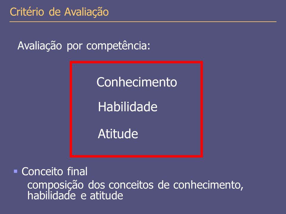 Habilidade Critério de Avaliação Avaliação por competência: