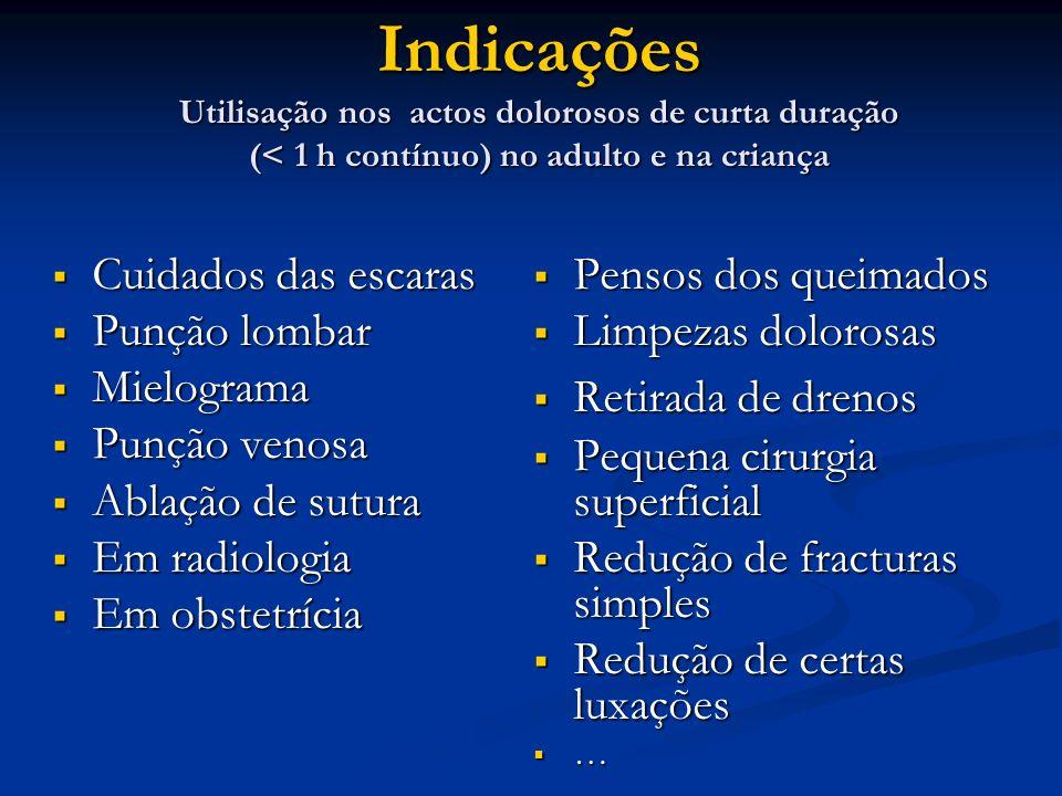 Indicações Utilisação nos actos dolorosos de curta duração (< 1 h contínuo) no adulto e na criança