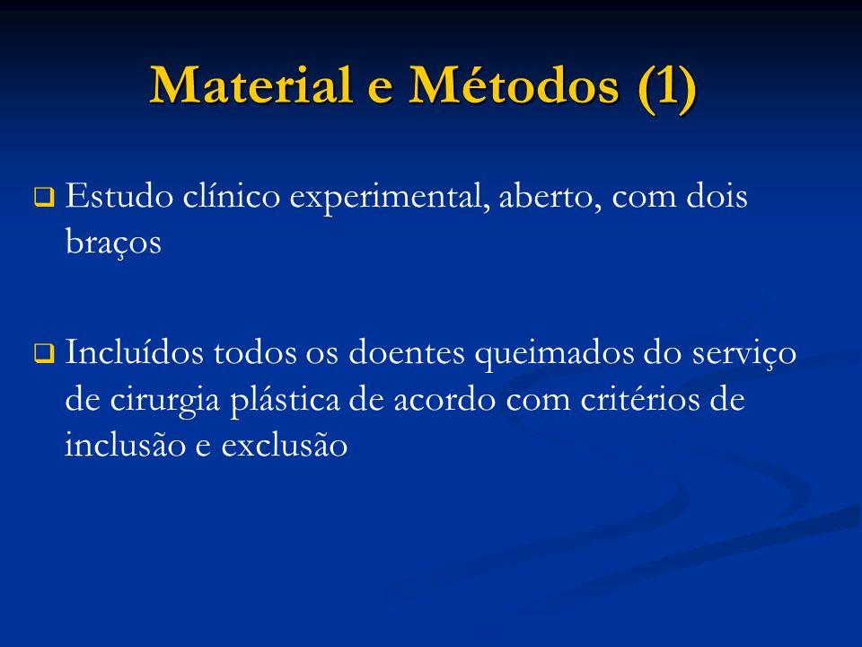 Material e Métodos (1) Estudo clínico experimental, aberto, com dois braços.