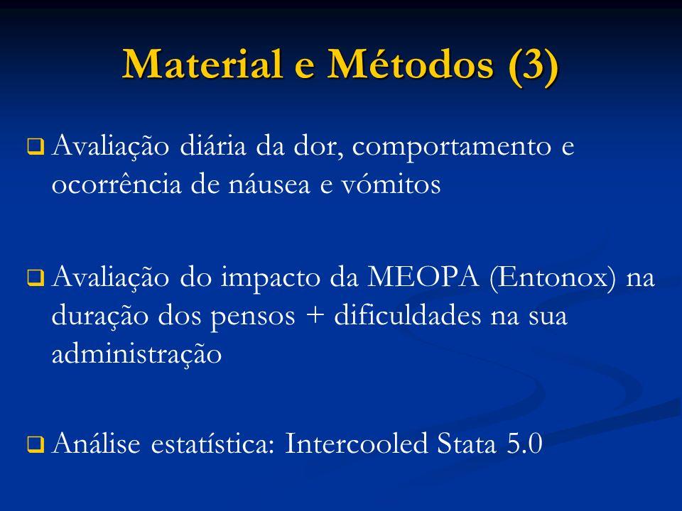 Material e Métodos (3) Avaliação diária da dor, comportamento e ocorrência de náusea e vómitos.