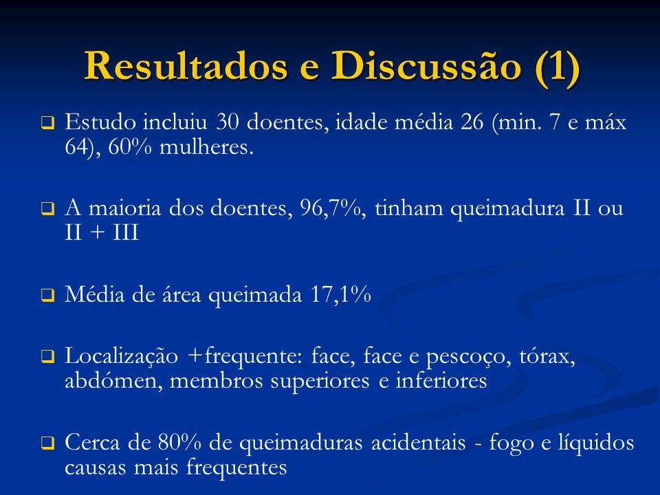 Resultados e Discussão (1)