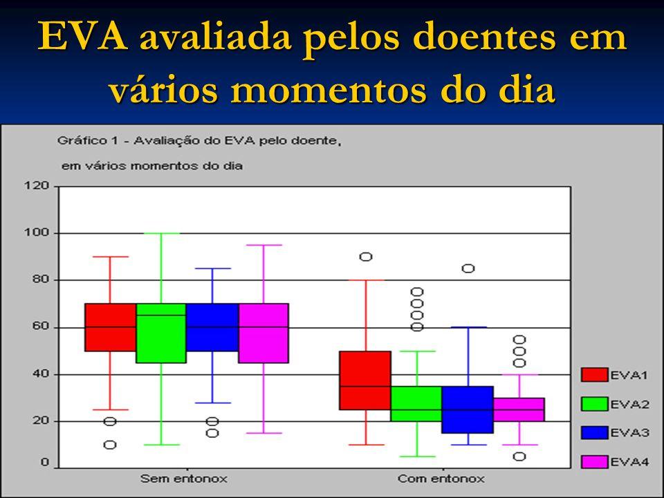 EVA avaliada pelos doentes em vários momentos do dia