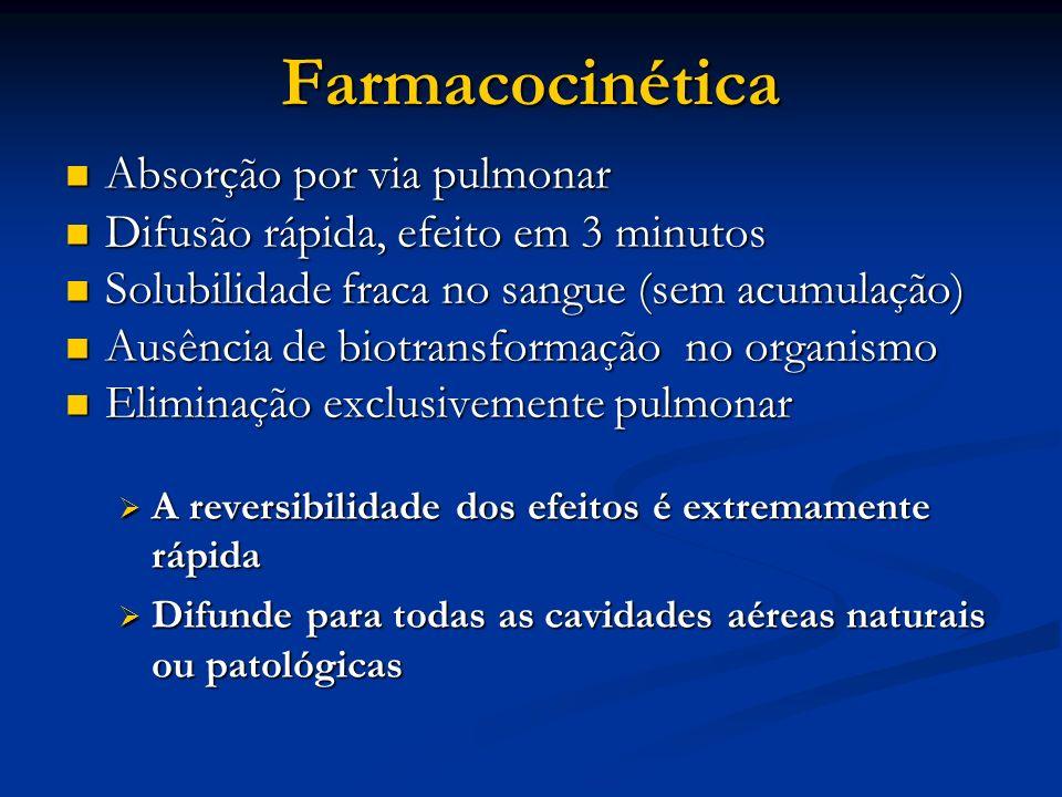 Farmacocinética Absorção por via pulmonar