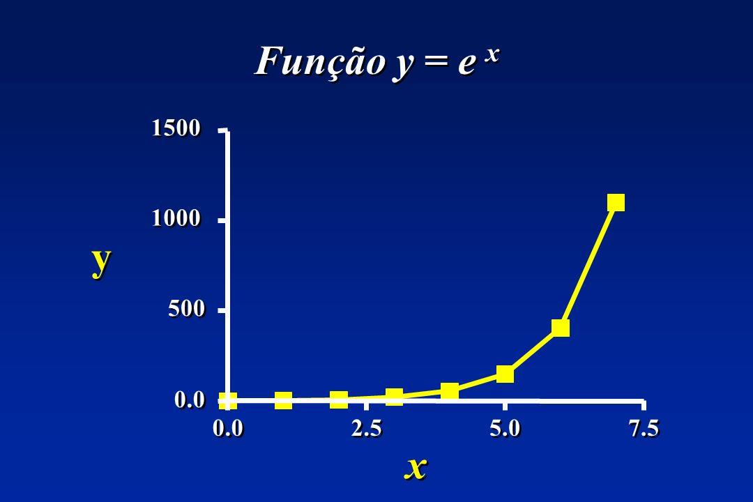 Função y = e x 0.0 2.5 5.0 7.5 500 1000 1500 y x