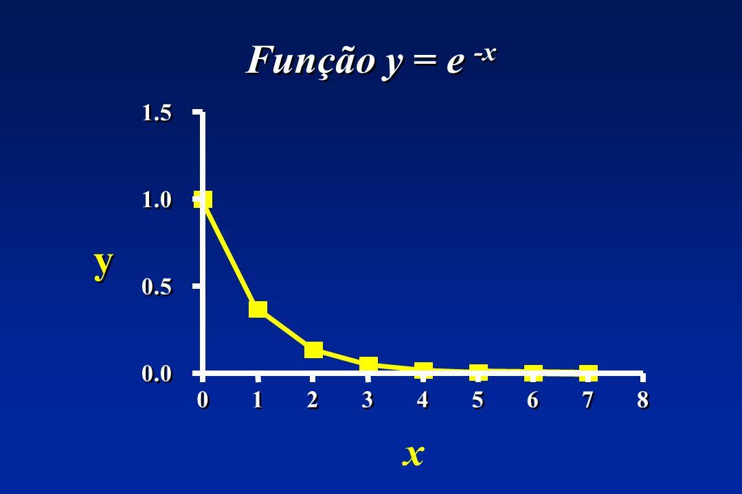 Função y = e -x 1.5 1.0 y 0.5 0.0 1 2 3 4 5 6 7 8 x
