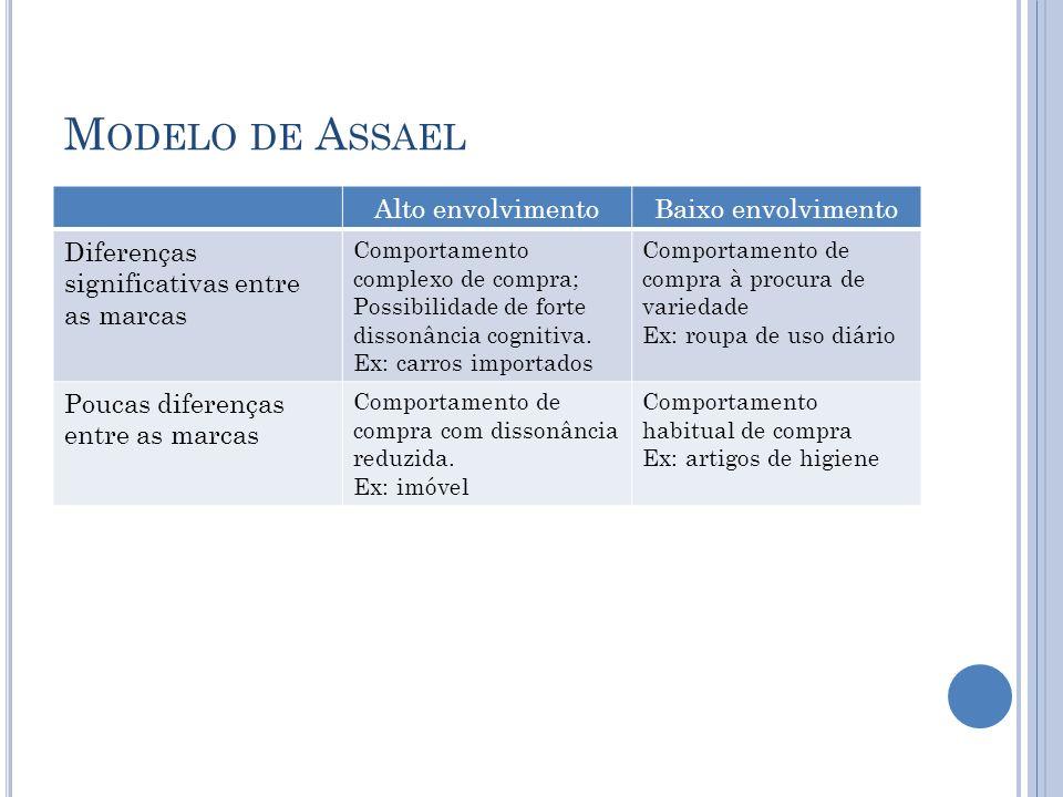 Modelo de Assael Alto envolvimento Baixo envolvimento