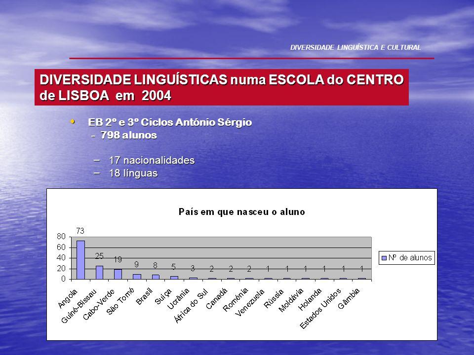 DIVERSIDADE LINGUÍSTICAS numa ESCOLA do CENTRO de LISBOA em 2004