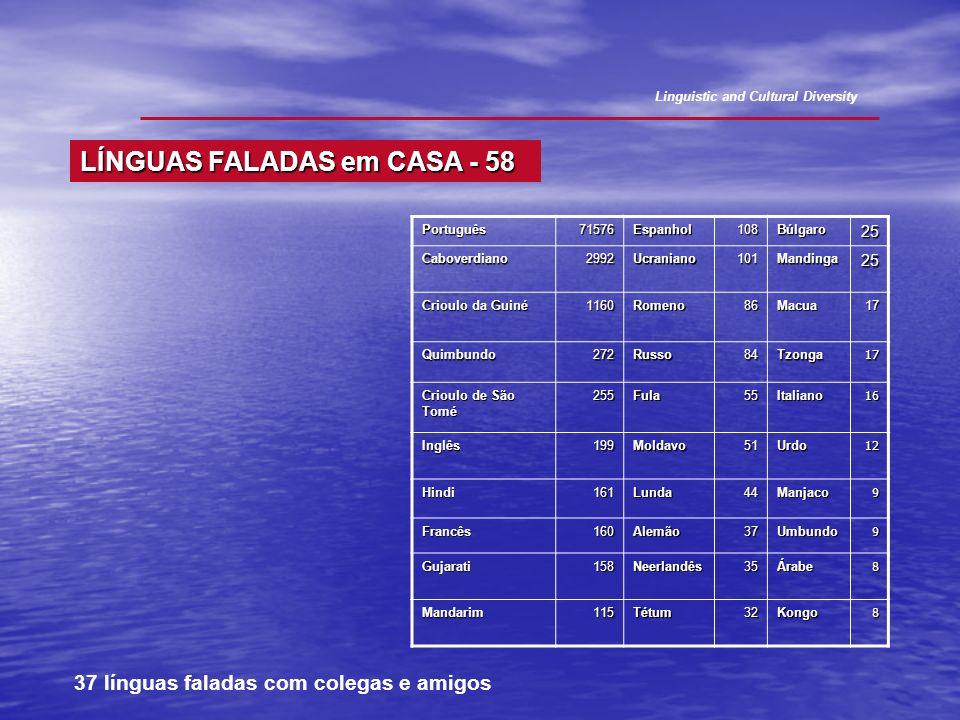 LÍNGUAS FALADAS em CASA - 58